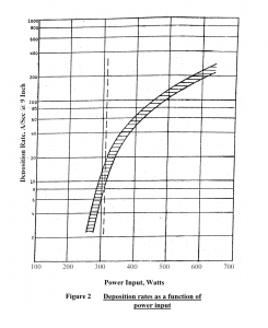 Figure 2_Deposition rates as a function of power input