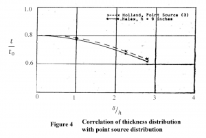Figure 4_correlation of thickness distribution with point source distribution