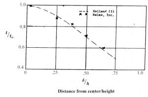 Tech Sheet 4_Figure 2: Distance from center/height