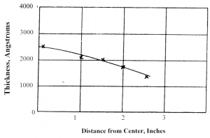 Tech Sheet 4_Figure 2: Distance from Center, Inches