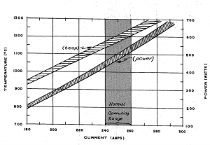 chart of Typical Operating Characteristics of an SO-10 Source
