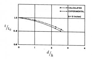 chart of Distribution of Thickness