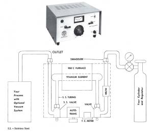 Tech Sheet 3_Figure 1 - GP-100 Inert Gas Purifier